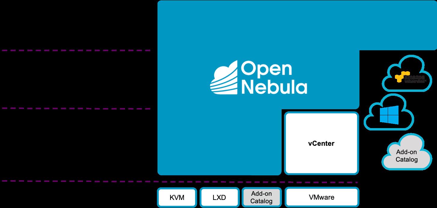 Start Here: OpenNebula Overview — OpenNebula 5 8 4 documentation