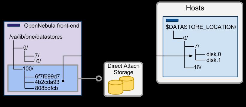 Filesystem Datastore — OpenNebula 5 8 4 documentation